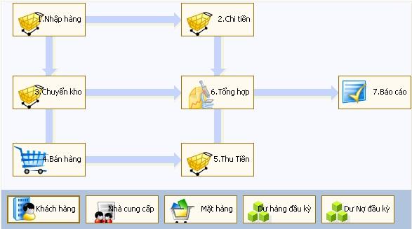 Phần mềm Bán hàng ViNET Sales